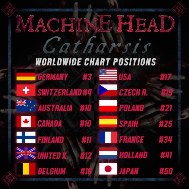machinehead-catharsis-charts
